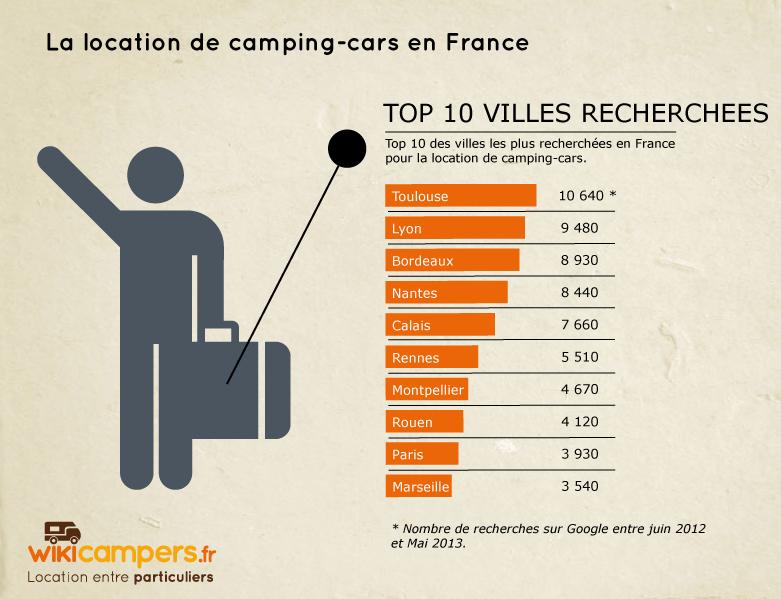 TOP 10 des villes les plus recherchées pour louer un camping-car