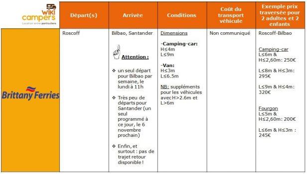 Tableau Comparatif ESPAGNE et Camping-car