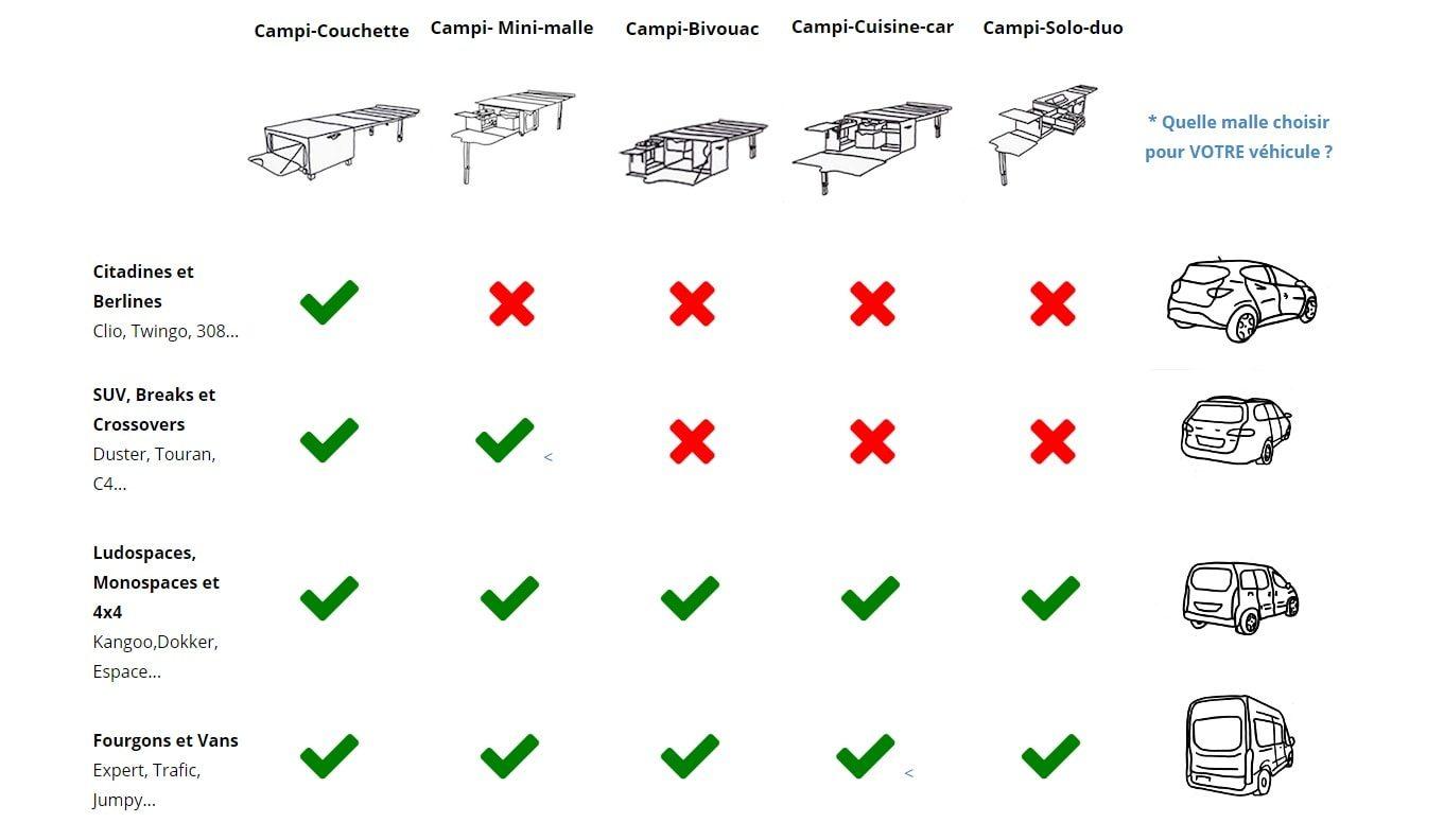 aménagements amovibles_combeing kit pour aménager son van